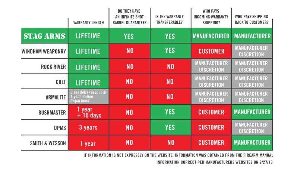 Stag Warranty Chart