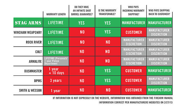 Stag Warranty Chart